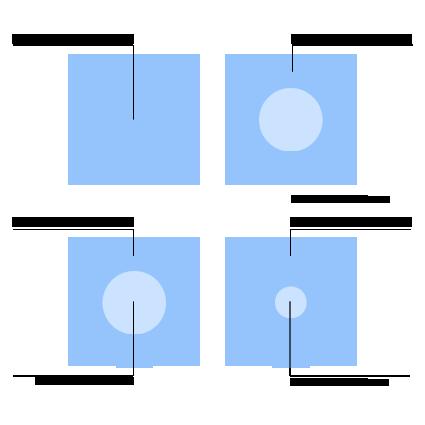 Círculos de Influencia basado en Stephen R. Covey